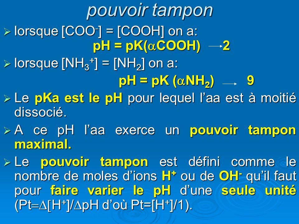 pouvoir tampon lorsque [COO-] = [COOH] on a: pH = pK(aCOOH) 2